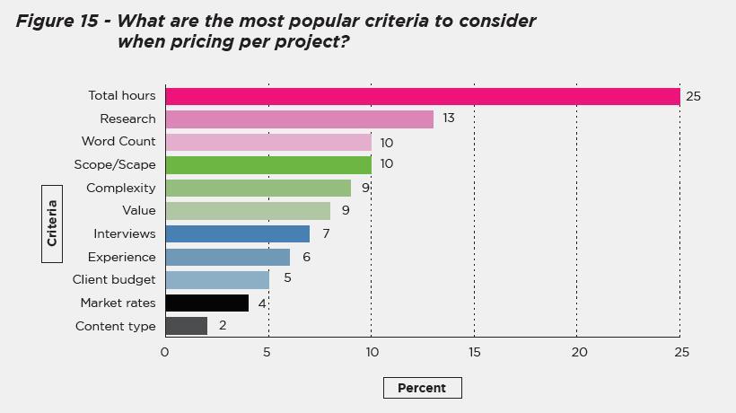 Graph of criteria for pricing per project