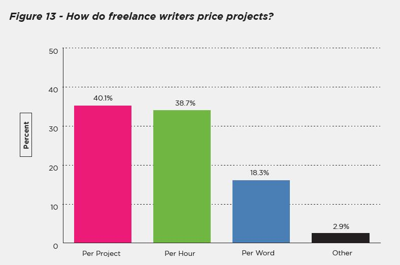 Graph of how freelance writers price projects