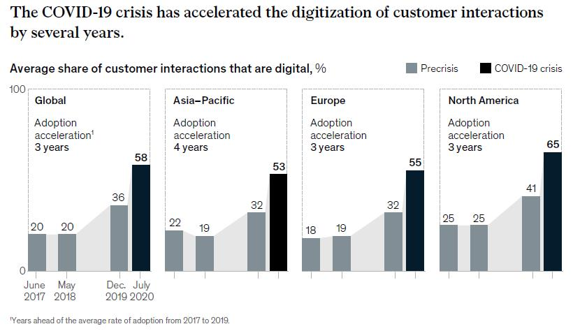 Graph showing that digital customer interactions rose significantly in 2020